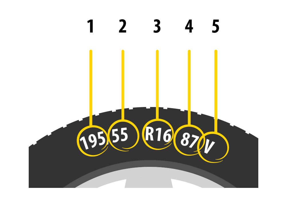 A chart shows the various markings on a tyre.
