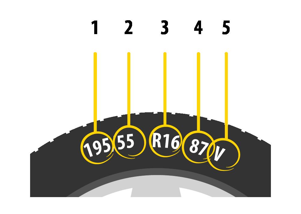 Ilustrace zobrazuje různá označení na pneumatice.